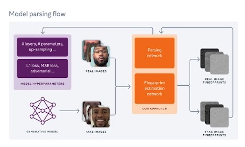 An infographic of the model parsing flow.